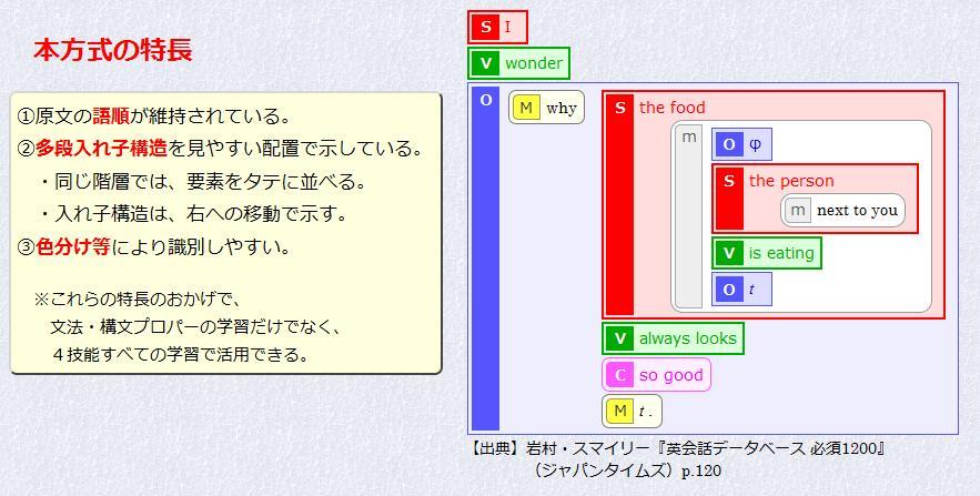 英文構造図の特長